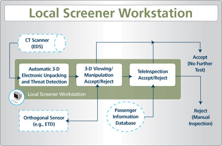 Local Screener Workstation